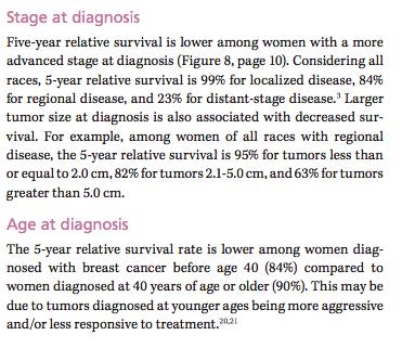 BreastCancerStats